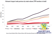 How the Trans-Pacific Partnership benefits Vietnam's economy