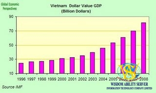 Vietnam Second Fastest Economy in Asia