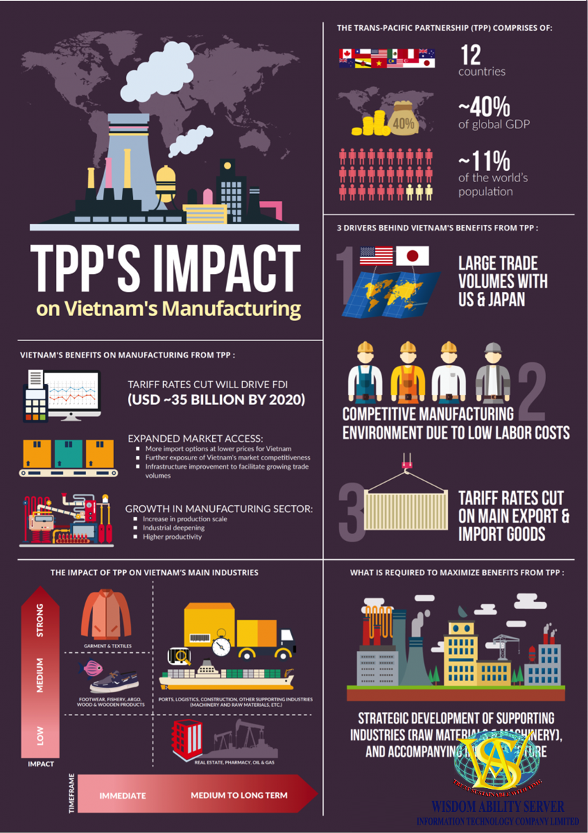 infographic vn tpp manufacturing
