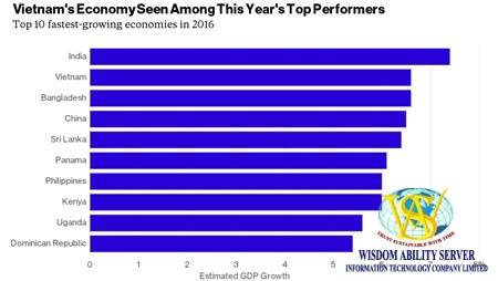 Vietnam among top fastest growing economies: PwC